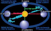 350px-Four_season_italian_infotext.svg
